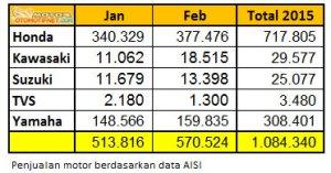 penjualan-motor-Februari-2015-2
